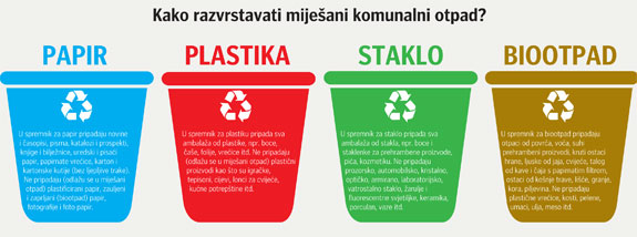 razvrstavanje otpada