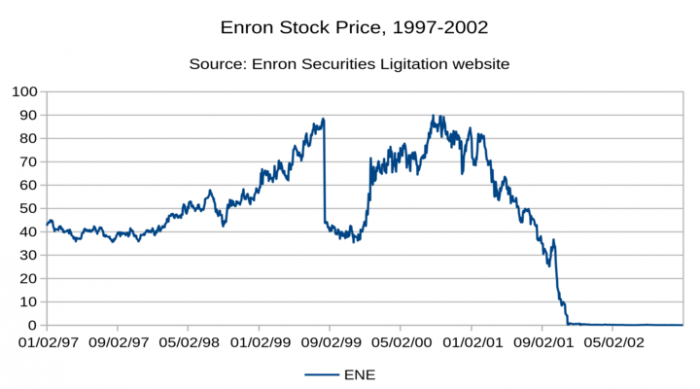 Enron-One-of-the-Biggest-Stock-Market-Scams-of-All-Time