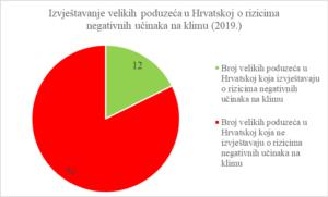 Grafikon 1: Izvještavanje velikih poduzeća u Hrvatskoj o rizicima negativnih učinaka na klimu (2019.)
