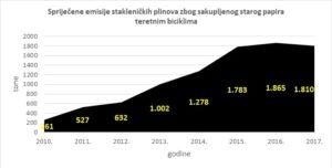 Grafikon 4: Spriječene emisije stakleničkih plinova zbog sakupljenog starog papira teretnim biciklima